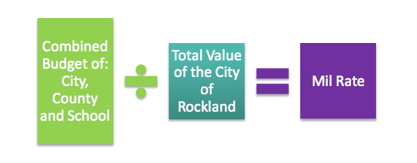 Rockland-Mil-Rate-chart